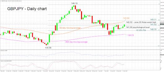 Technical Analysis – GBPJPY advances for fourth consecutive day, exceeds 142.00 handle