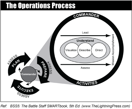 The Operations Process - The Lightning Press SMARTbooks