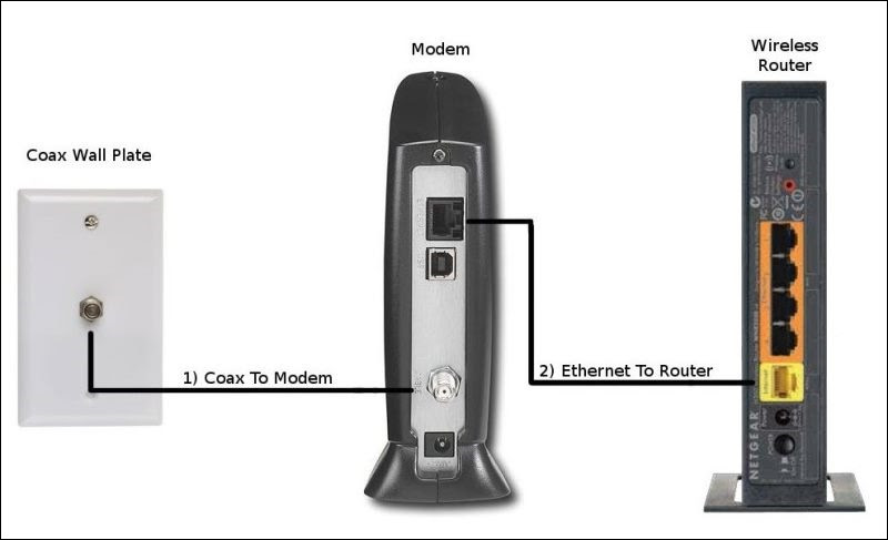 cable modem wireless router connection on coaxial cable wiring cable modem wireless router connection on coaxial cable wiring wiring diagram