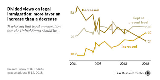 Shifting Public Views on Legal Immigration Into the U.S.