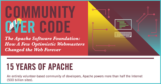 Infographic: 15 Years of The Apache Software Foundation - Lucidworks