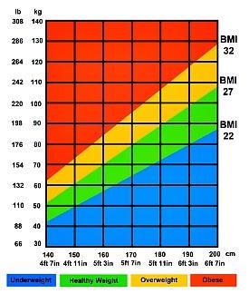 pierderea în greutate corporală def)