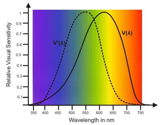 photometry and radiometry