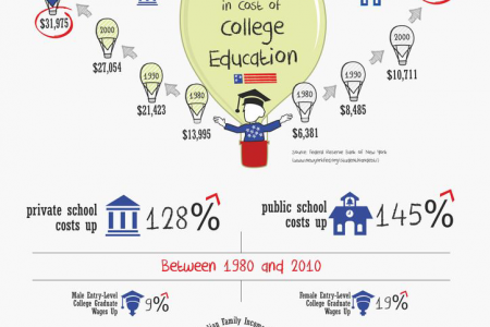 Australian Academic Student - Infographic | Visual.ly