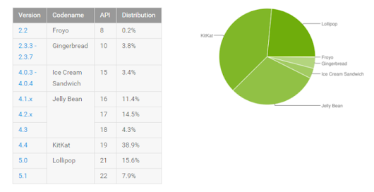 Android Platform Distribution Numbers Updated—Android 5.1 Gains As Everything Else Falls Or Holds Steady