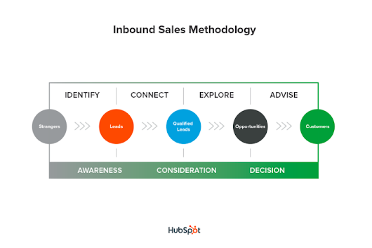 What Is The Inbound Sales Methodology?