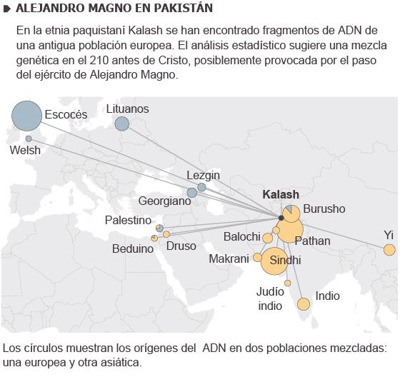 Alejandro Magno en Pakistan: el ADN revela una mezcla genética en la zona probablemente debida al ejército griego