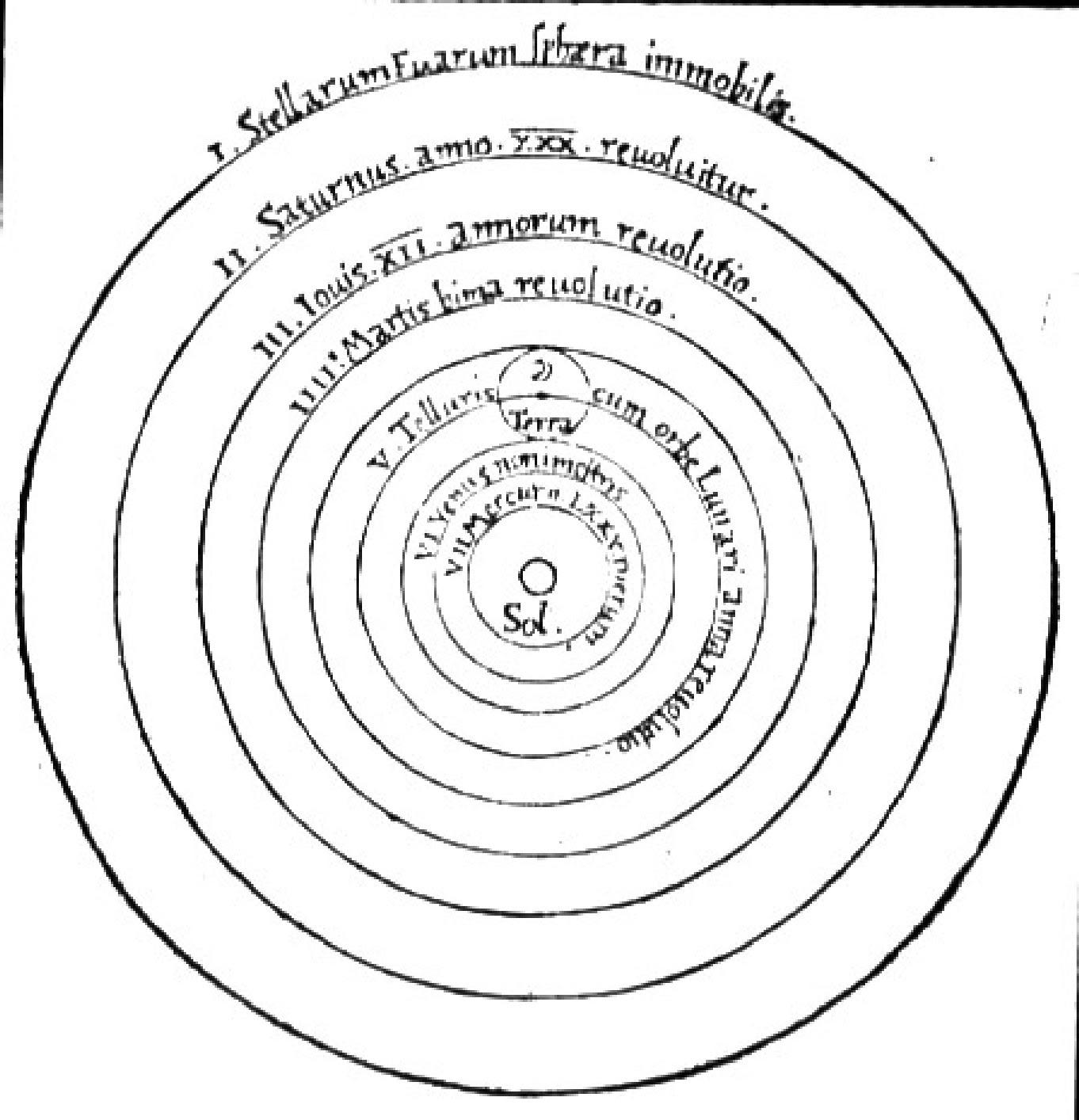 Copérnico - Heliocentrismo