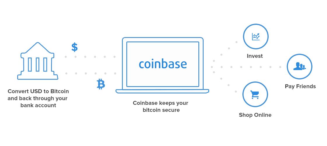 bitcoin account canada