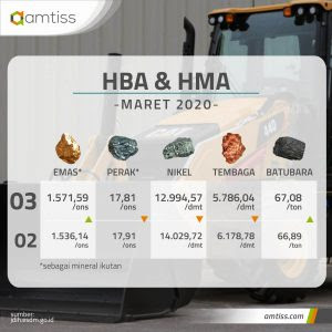 Harga Batubara dan Mineral Masih Fluktuatif di Maret 2020 oleh - jasavibroroller.uno