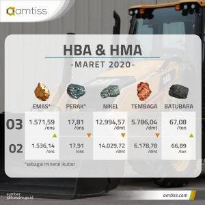 Harga Batubara dan Mineral Masih Fluktuatif di Maret 2020 oleh - alatberatkomatsu.best