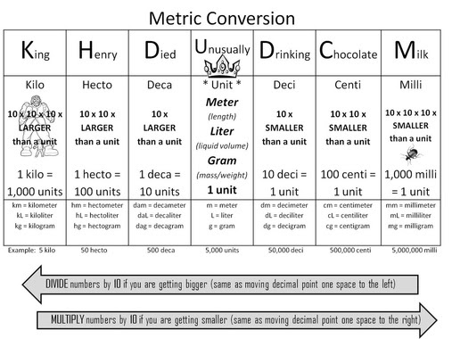 metric vs. customary - Roberts Elementary Math