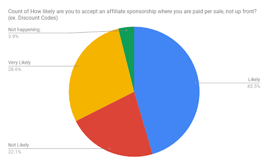 What Influencers Think About Affiliate Deals vs. Up-Front Payment