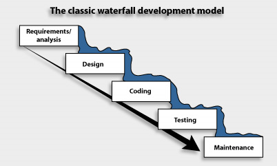 Software Development Approaches Acqnotes