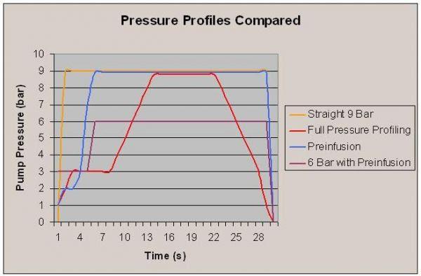 pressure profile graphs