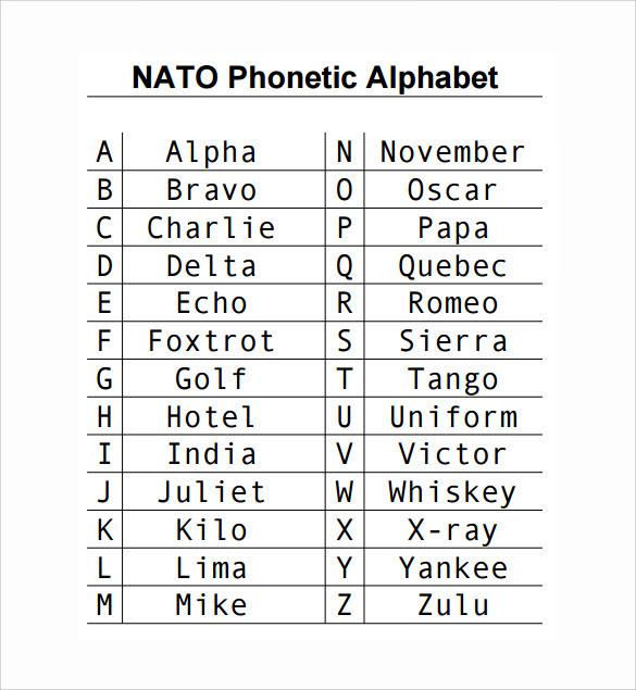 nato phonetic alphabet chart - Template