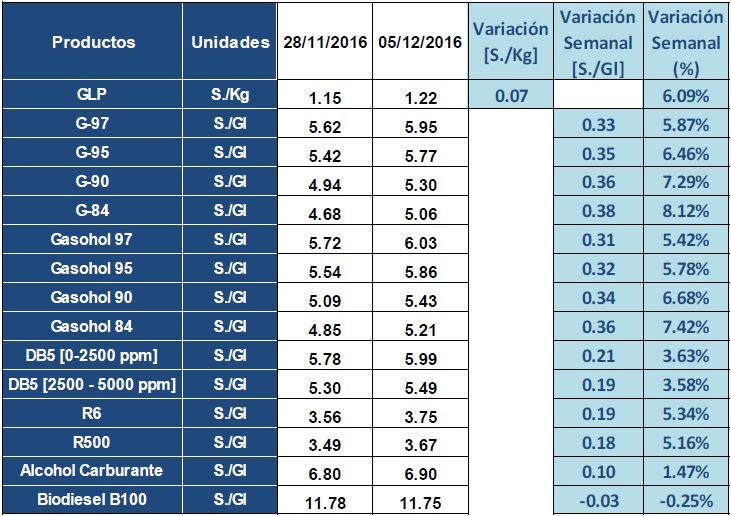 Precios de referencia de las gasolinas y gasoholes suben hasta 7.77% esta semana