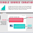 Single Source Content Curation - Software and Tools