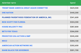 Google releases a searchable database of US political ads – TechCrunch
