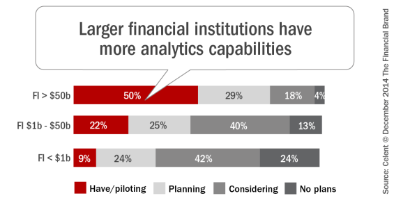 Larger_financial_institutions_have_more_analytics_capabilities