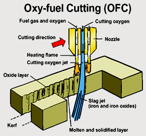 Oxy Fuel Cutting Welding Website