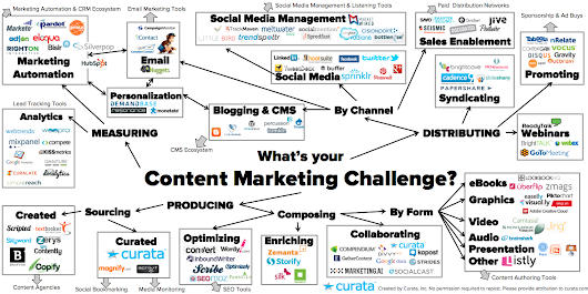 Content Marketing Tools: The Ultimate List - Curata Blog