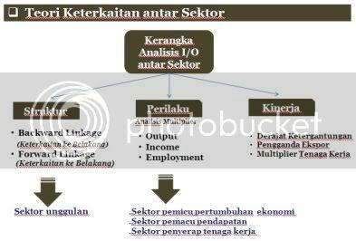 input output, chart