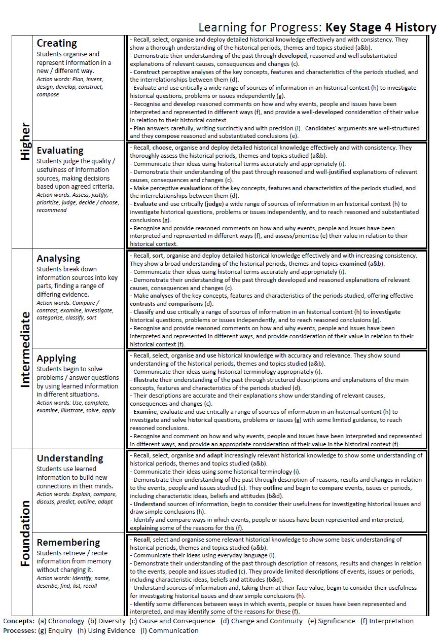 Primary Assessment: Assessment Innovation Fund winner reviews ...