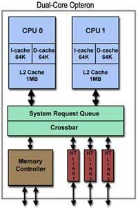 diagram-dual-core