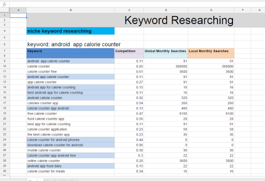 I will research keywords for niche site