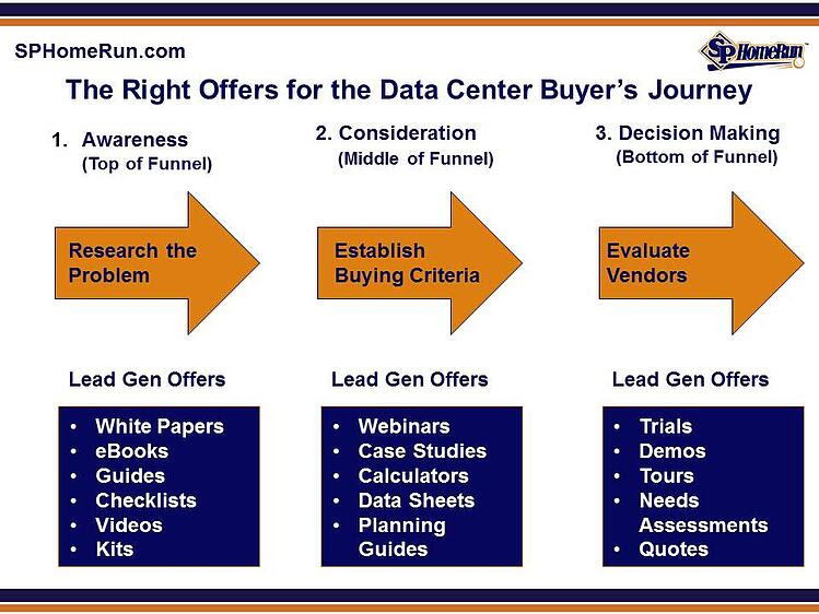 The Right Offers for the Data Center Buyers Journey