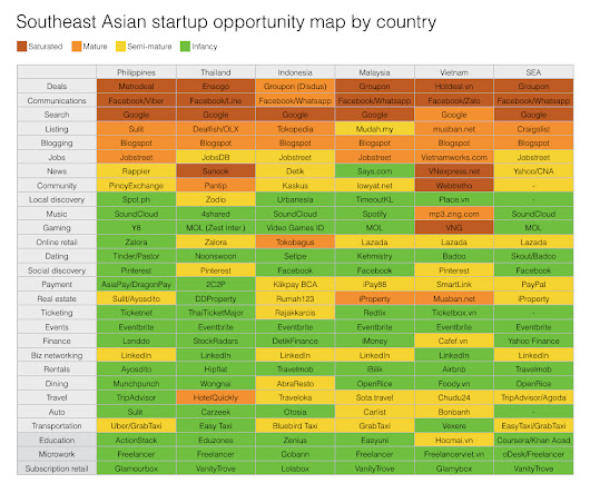 Here's an opportunity map by country for startups in Southeast Asia by Nitin Mittal - Pennington Consulting Group Blog