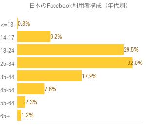 日本のFacebook利用者構成(年代別)