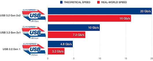 USB 3.0 / 3.1 Speed & Drive Benchmark