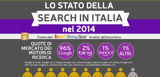 Lo Stato del Search Marketing in Italia