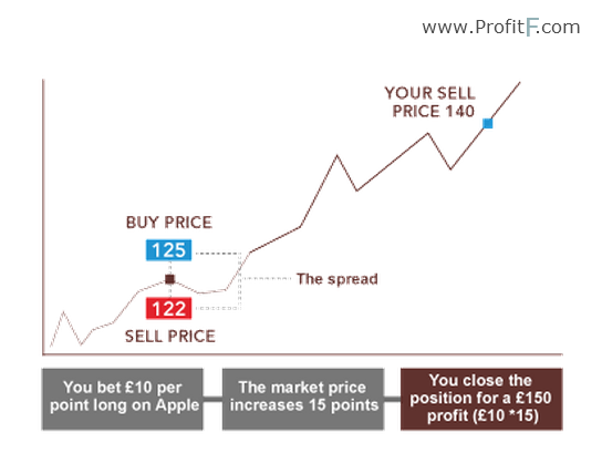 Forex spread betting scalping forex bet 7000 on 20 to 1 odds