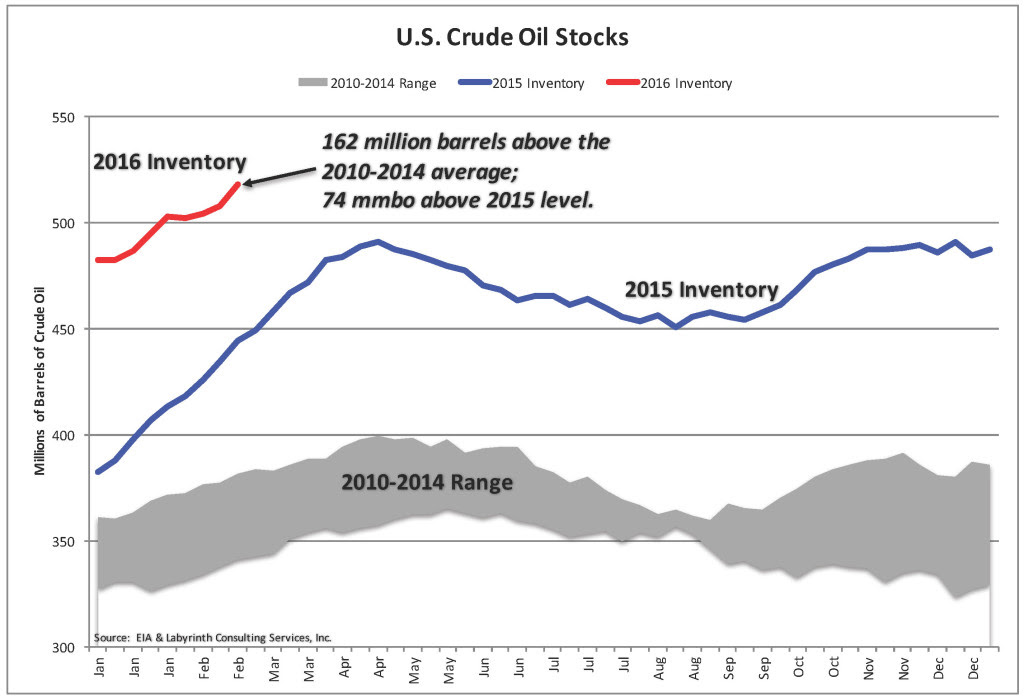 Crude Oil Stocks_5-Year AVG MIN MAX 6 FEB 2016