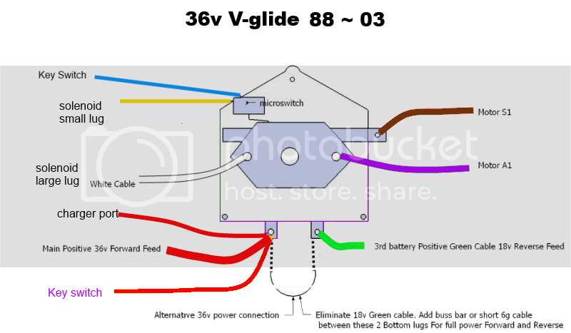 Diagram 1992 Ezgo Solenoid Wiring For Dummies