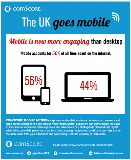 UK Audiences Prefer Mobiles For Internet Access