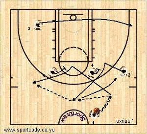 mundobasket_offense_plays_form131_puertorico_01a