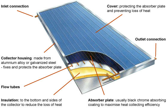 Solarwall: Solar Panels, Heat Pumps and Insulation