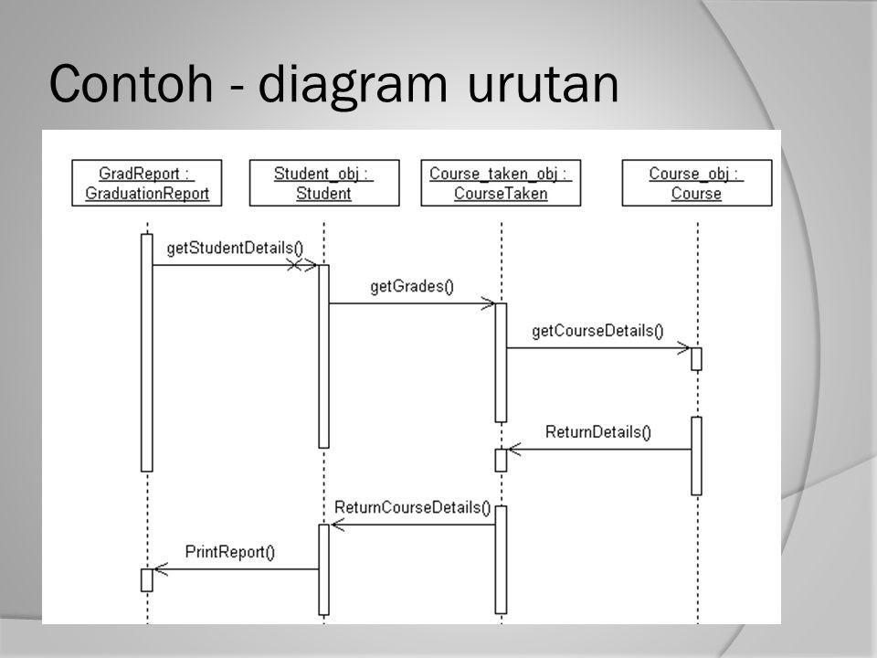 Contoh Diagram Garis Himpunan Dalam Matematika - Miharu Hime