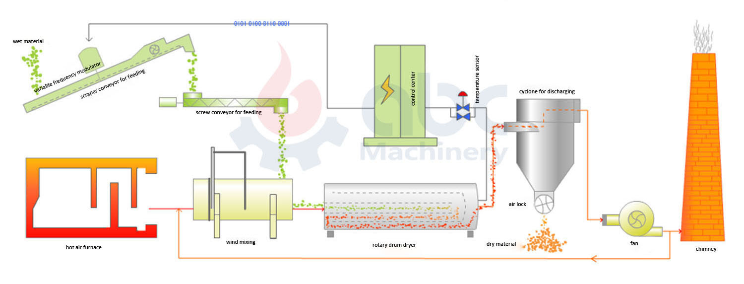 sawdust drying technology process
