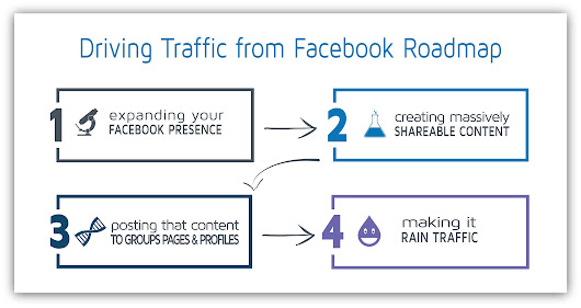 Drive Massive Traffic From Facebook (For Free): A Sumo-Sized Guide - SumoMe