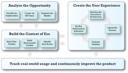 Communicating User Experience Design