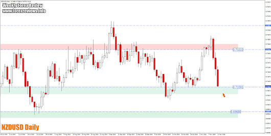 Weekly Forex Review – 14th to the 18th of November