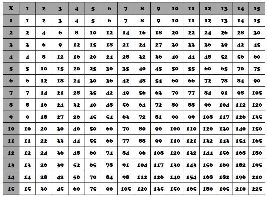 27 Multiplication Table 1 300 1 300 Table Multiplication
