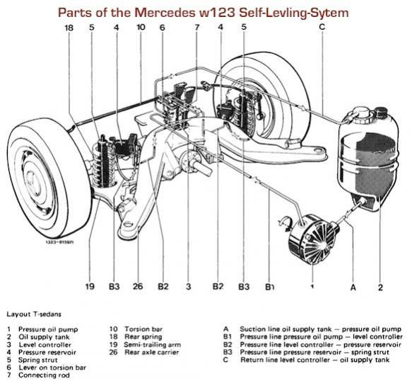 W211 Rear Fuse Box