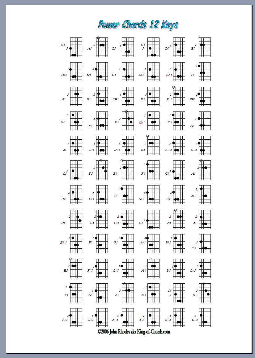 51 Guitar Chords A5 D5 E5 Guitar E5 D5 A5 Chords