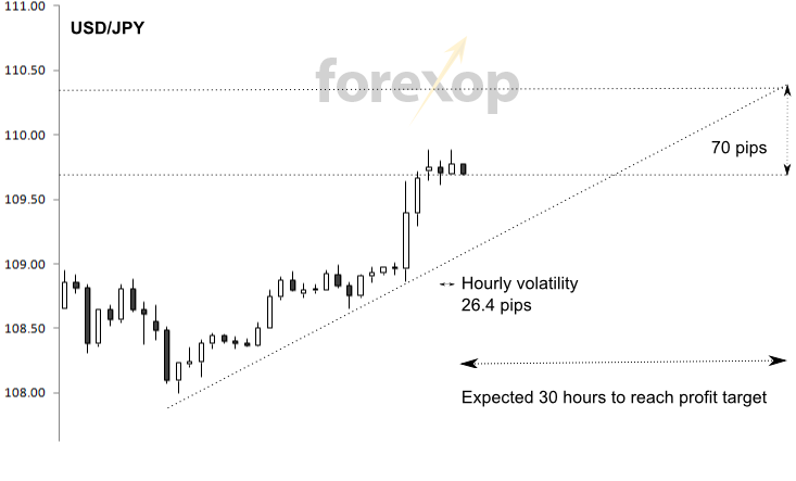 Trading example, wrong placement of stops/take profits